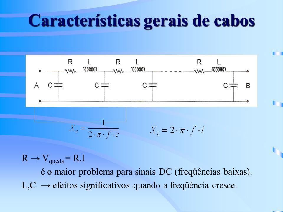 Características gerais de cabos