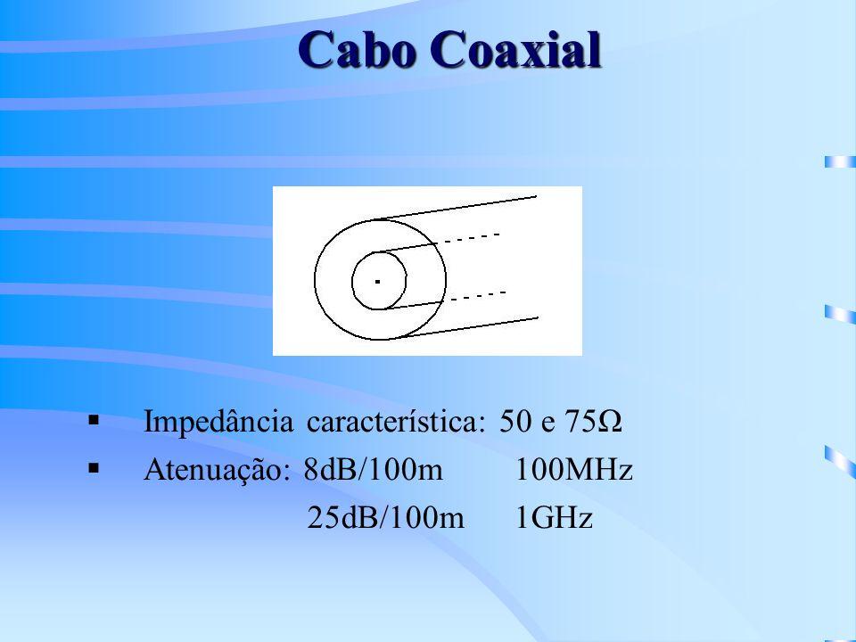 Cabo Coaxial Impedância característica: 50 e 75Ω