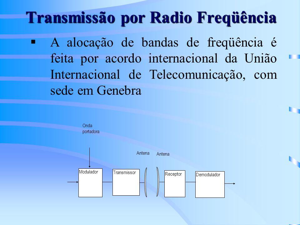 Transmissão por Radio Freqüência
