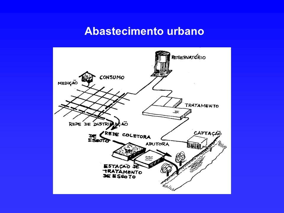 Abastecimento urbano