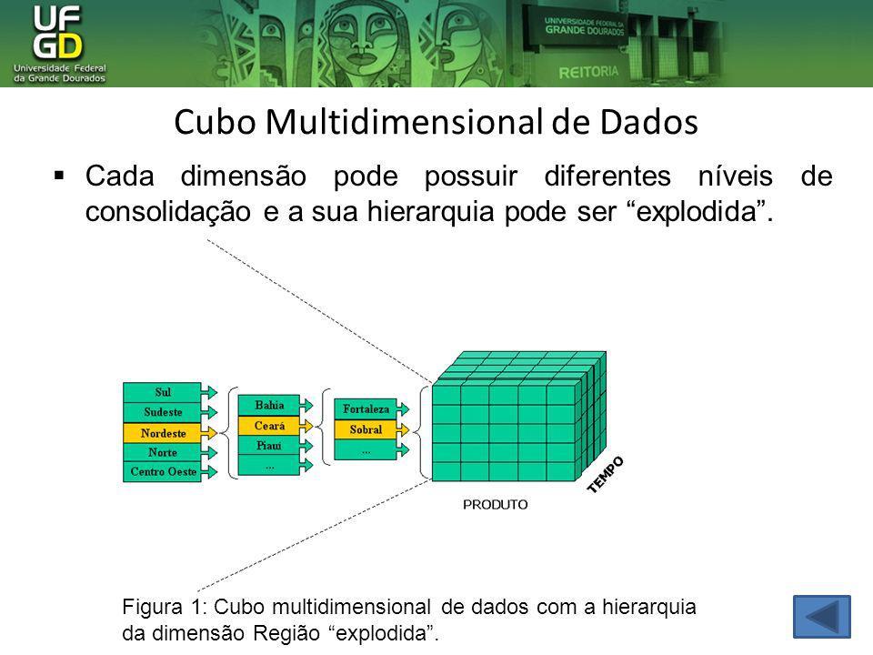 Cubo Multidimensional de Dados