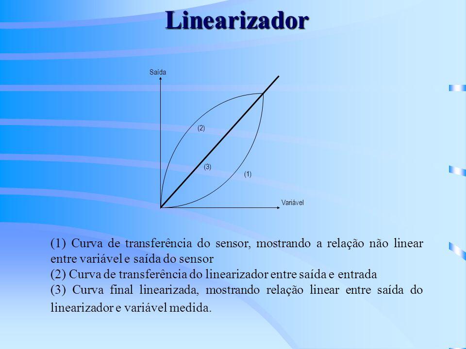 Linearizador Variável. Saída. (1) (3) (2) (1) Curva de transferência do sensor, mostrando a relação não linear entre variável e saída do sensor.