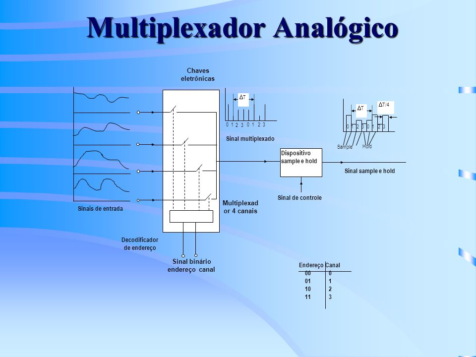 Multiplexador Analógico