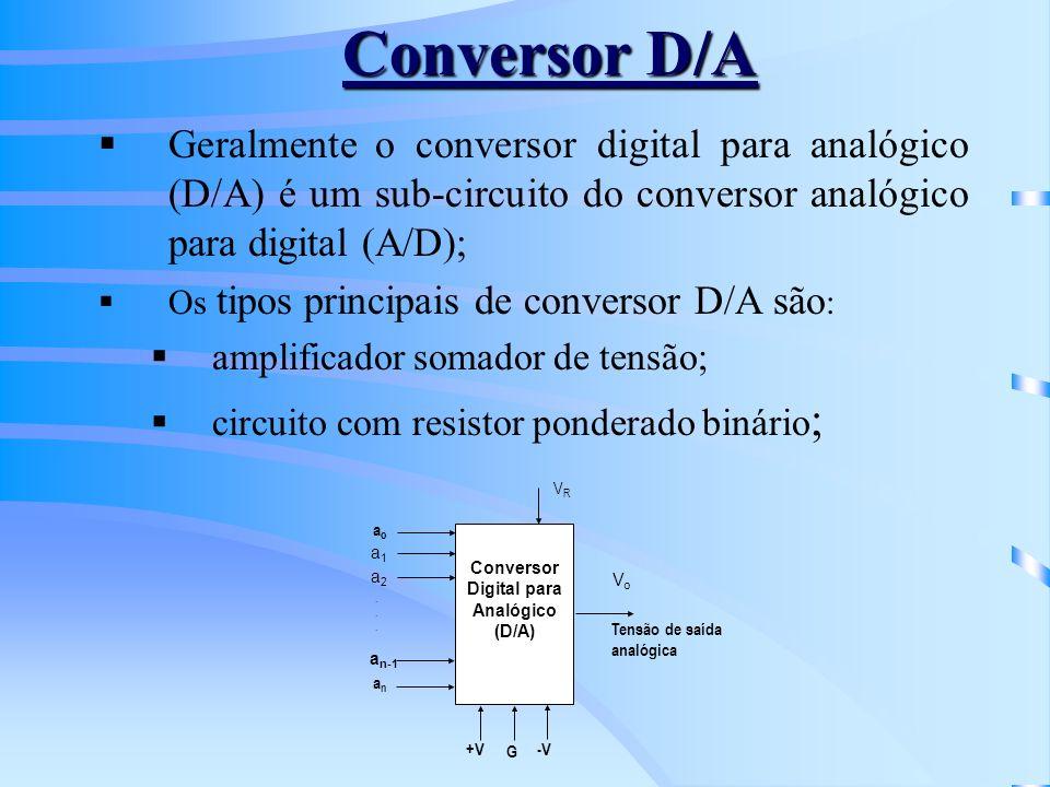 Digital para Analógico