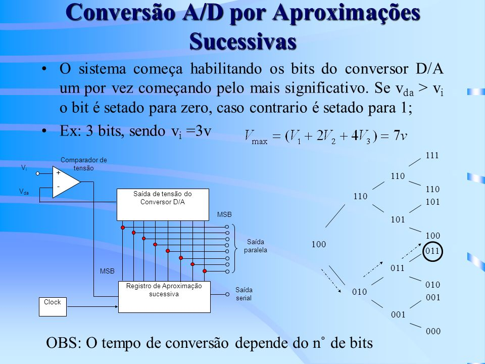 Conversão A/D por Aproximações Sucessivas