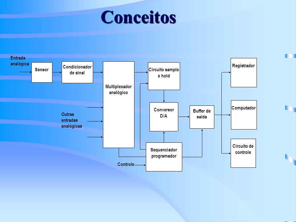 Condicionador de sinal Sequenciador programador