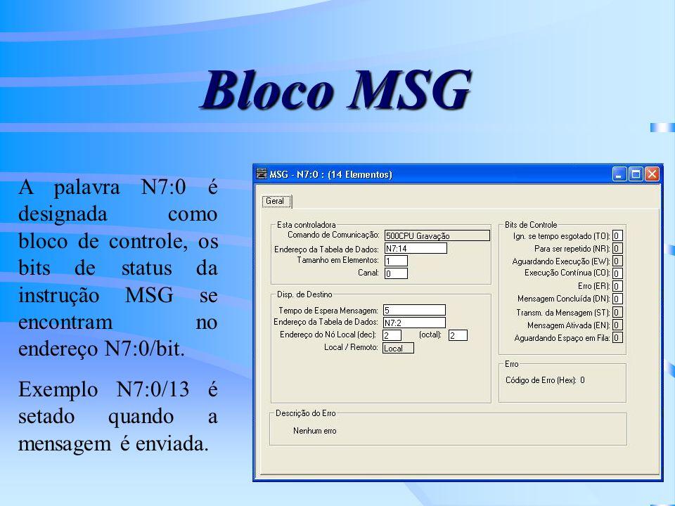 Bloco MSG A palavra N7:0 é designada como bloco de controle, os bits de status da instrução MSG se encontram no endereço N7:0/bit.