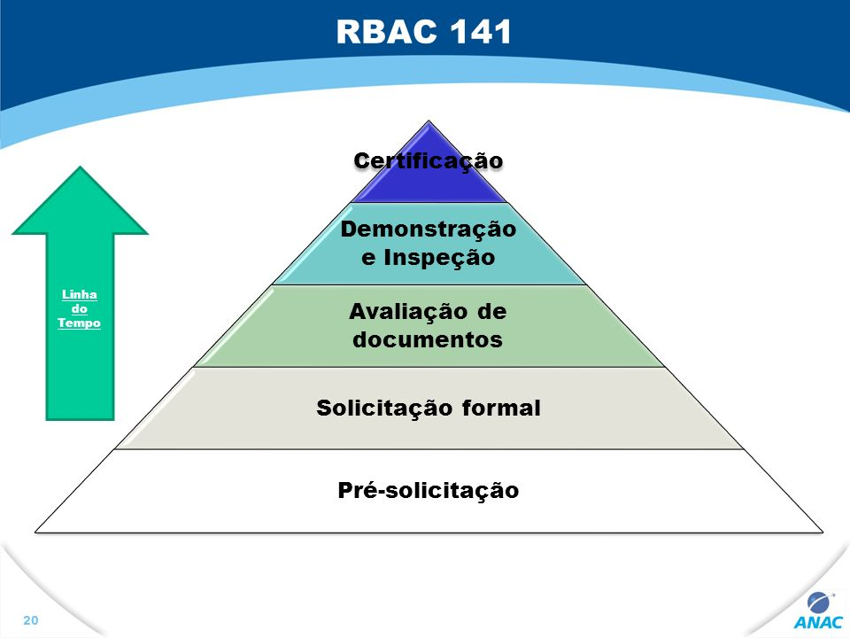 RBAC 141 Linha do Tempo Certificação Demonstração e Inspeção