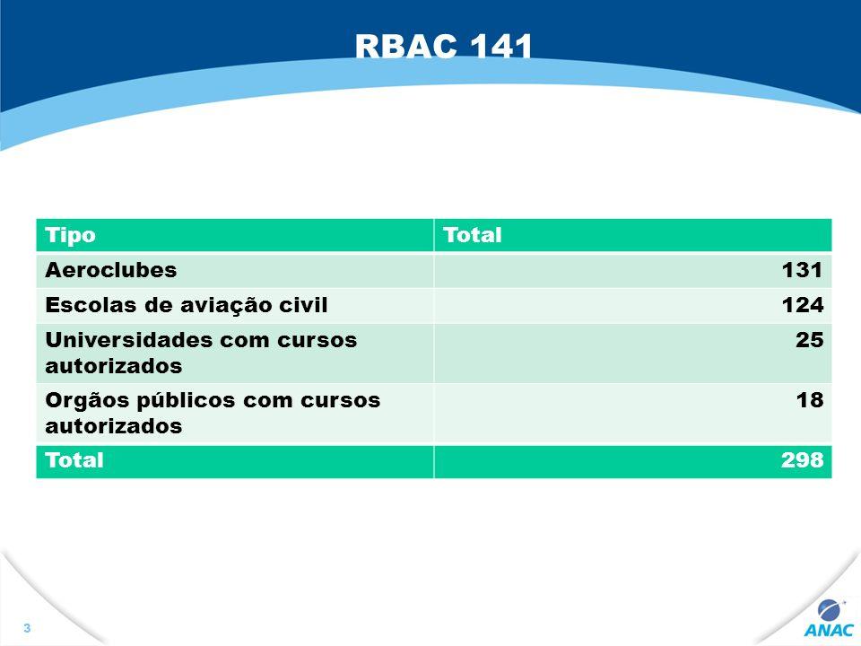 RBAC 141 Tipo Total Aeroclubes 131 Escolas de aviação civil 124