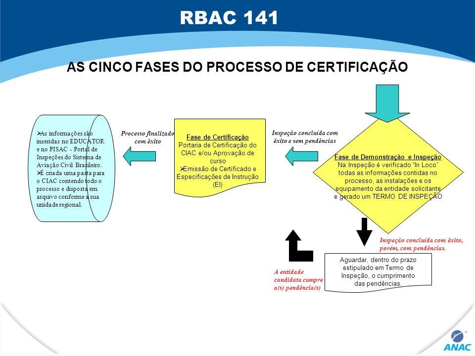 AS CINCO FASES DO PROCESSO DE CERTIFICAÇÃO