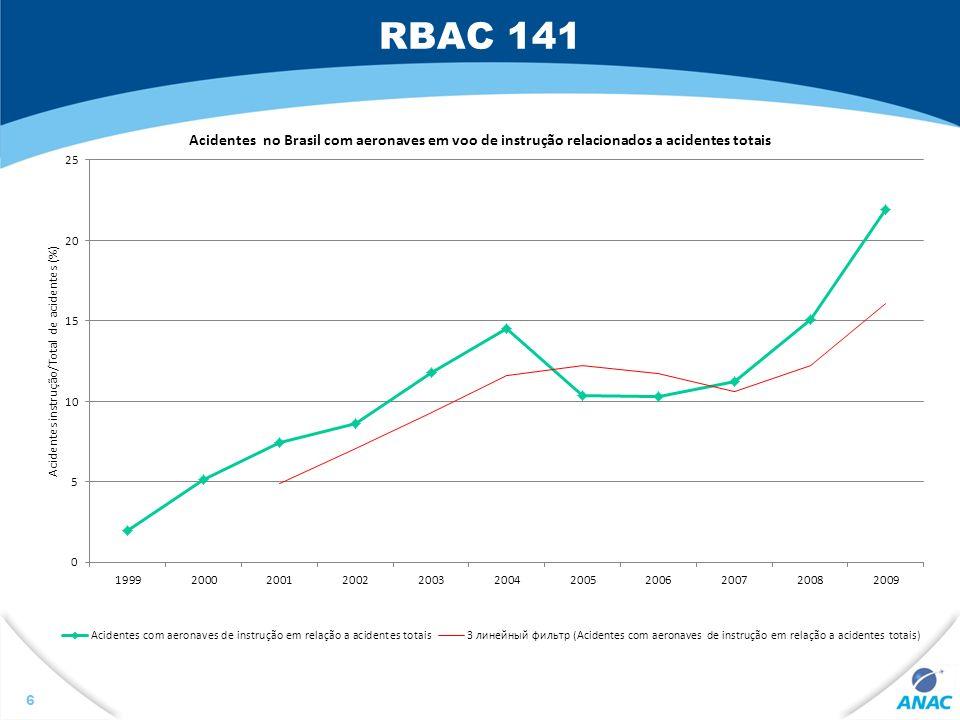 RBAC 141
