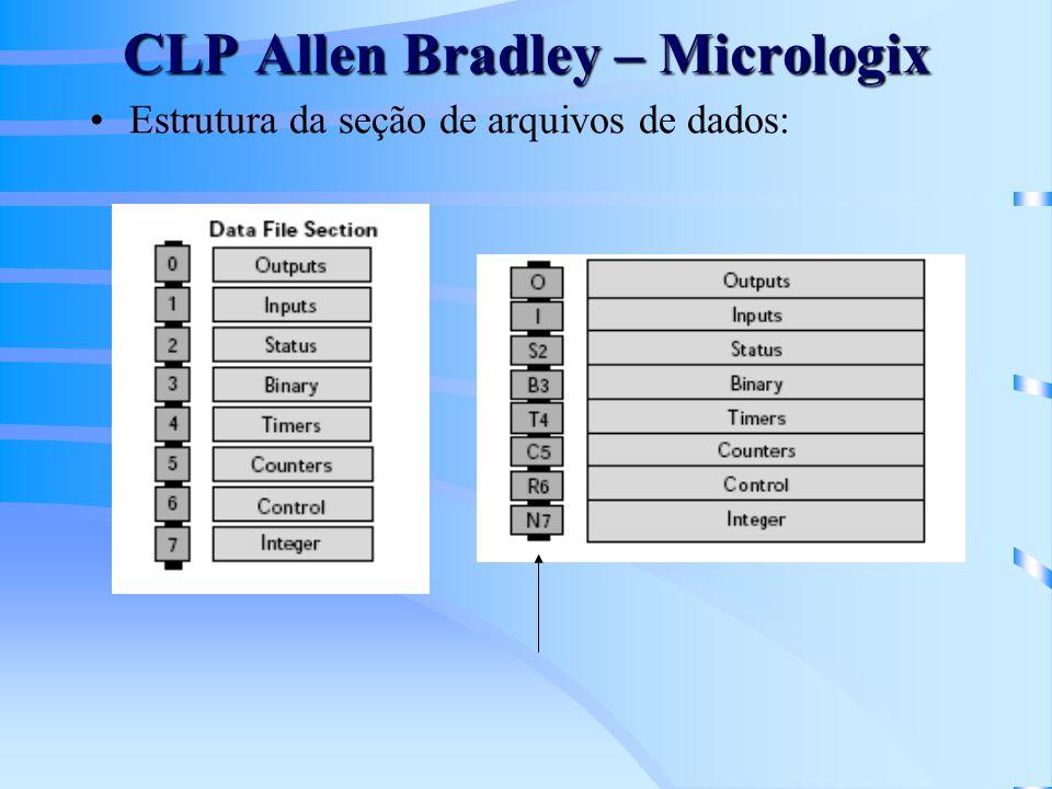 CLP Allen Bradley – Micrologix