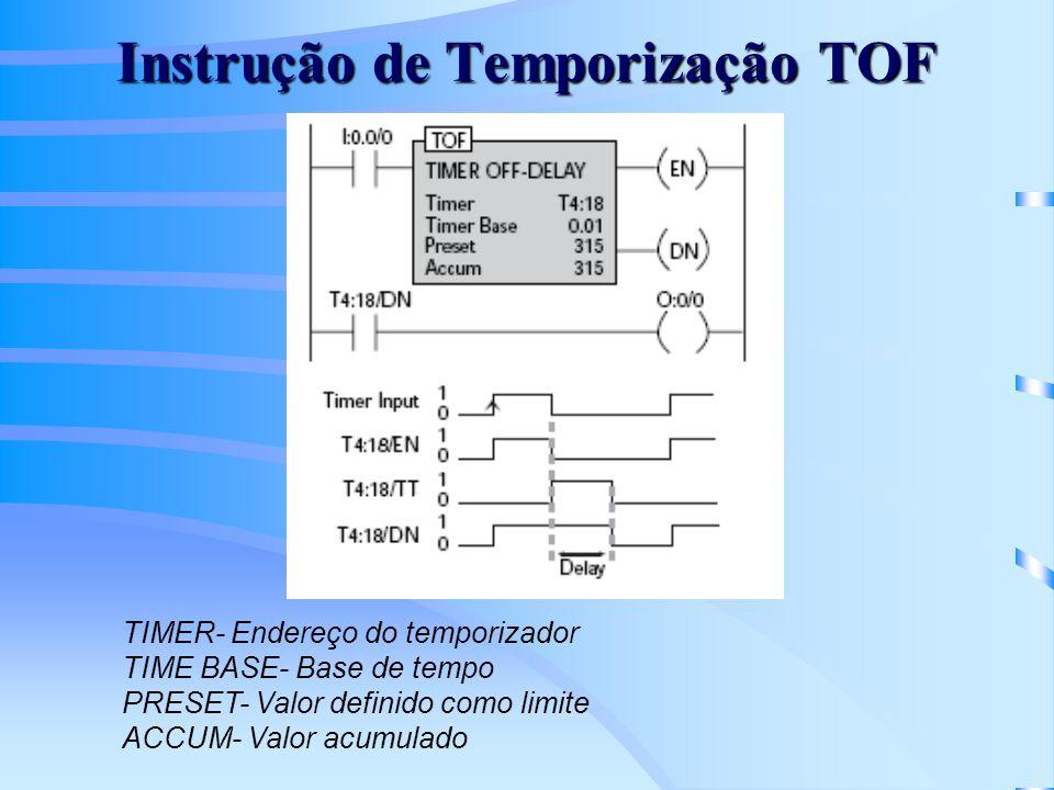 Instrução de Temporização TOF