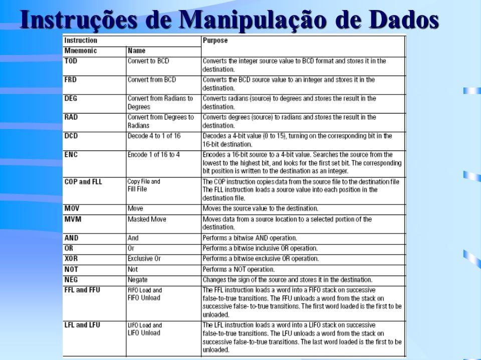 Instruções de Manipulação de Dados