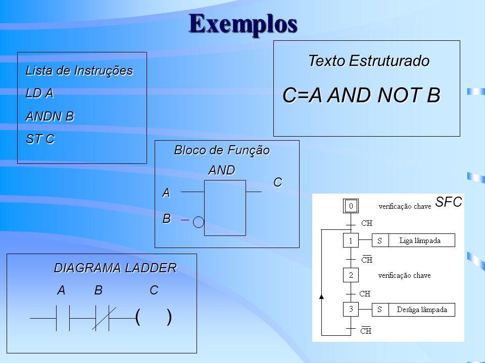 Exemplos C=A AND NOT B ( ) Texto Estruturado SFC Lista de Instruções