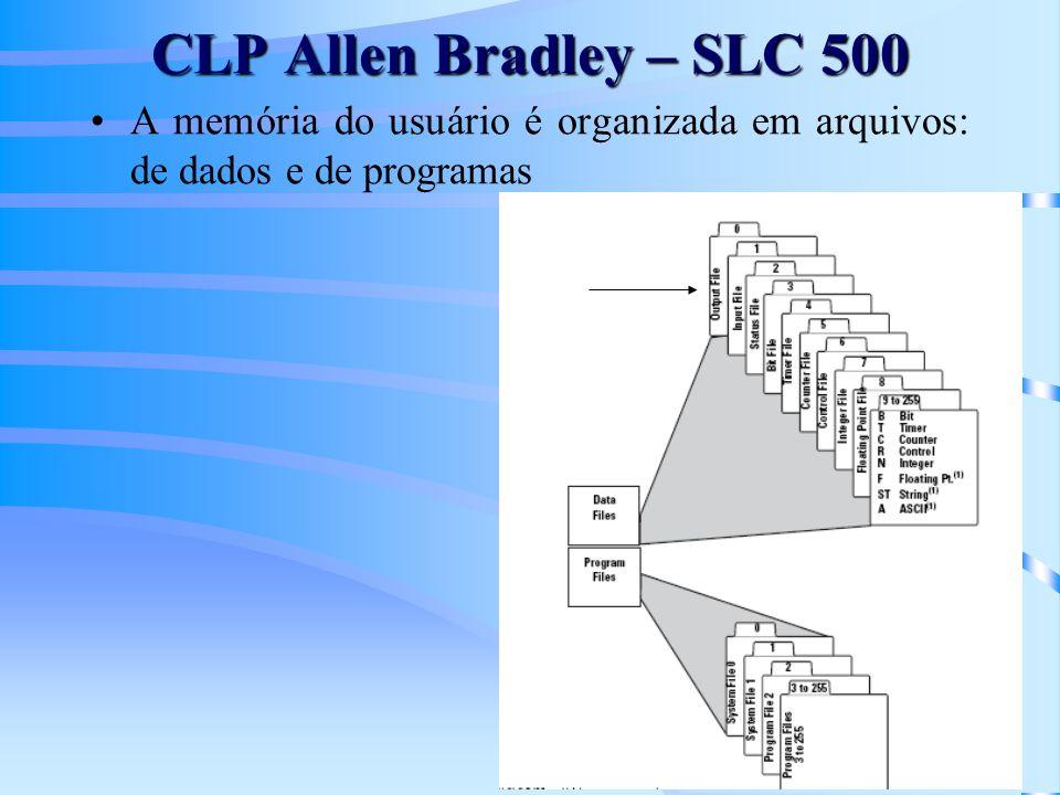 CLP Allen Bradley – SLC 500 A memória do usuário é organizada em arquivos: de dados e de programas
