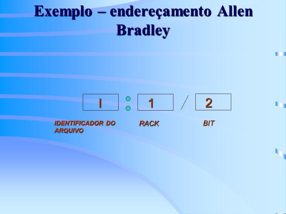 Exemplo – endereçamento Allen Bradley
