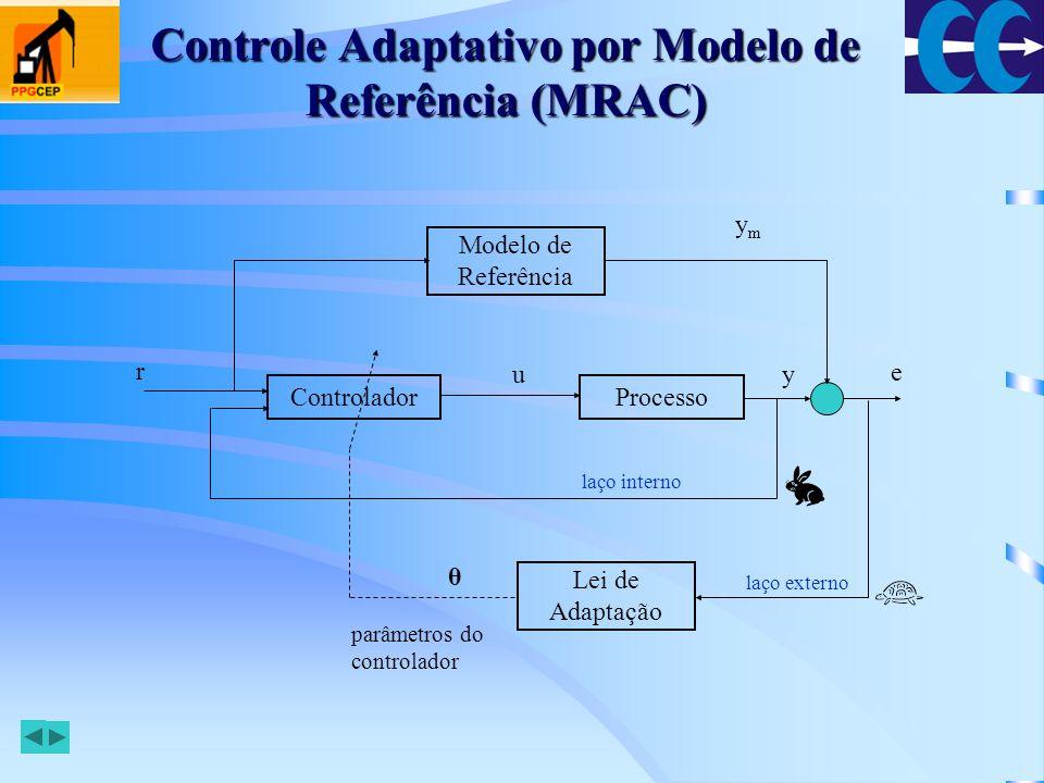Controle Adaptativo por Modelo de Referência (MRAC)
