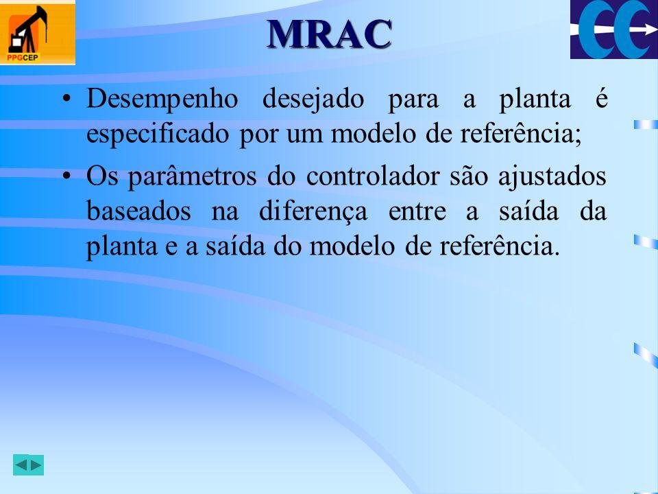 MRAC Desempenho desejado para a planta é especificado por um modelo de referência;
