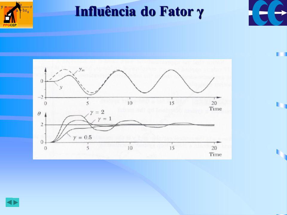 Influência do Fator γ