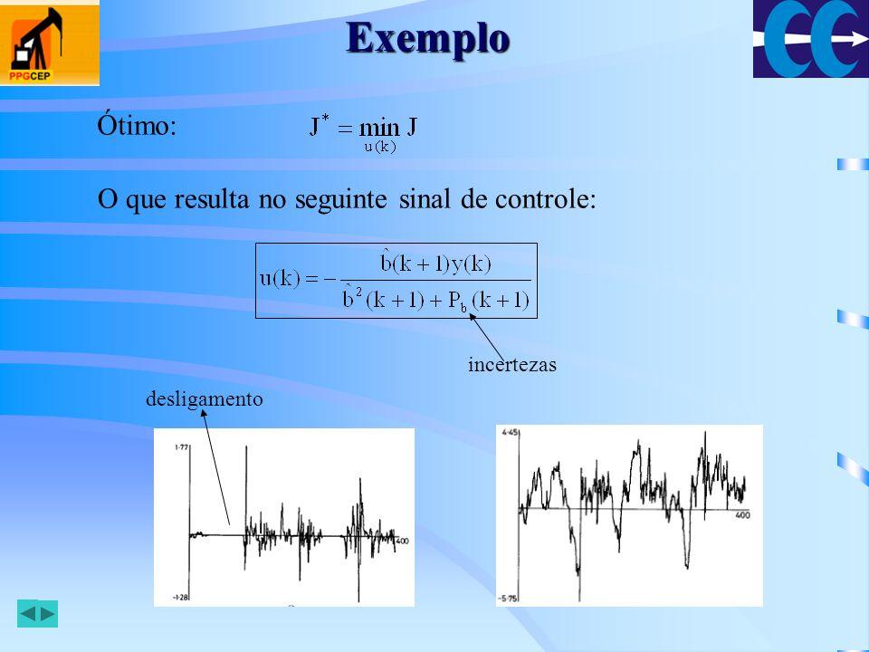 Exemplo Ótimo: O que resulta no seguinte sinal de controle: incertezas