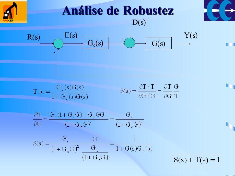 Análise de Robustez Gc(s) G(s) + - Y(s) R(s) E(s) D(s)