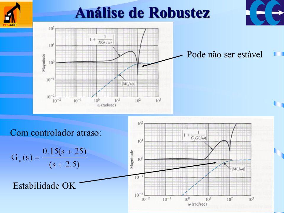 Análise de Robustez Pode não ser estável Com controlador atraso: