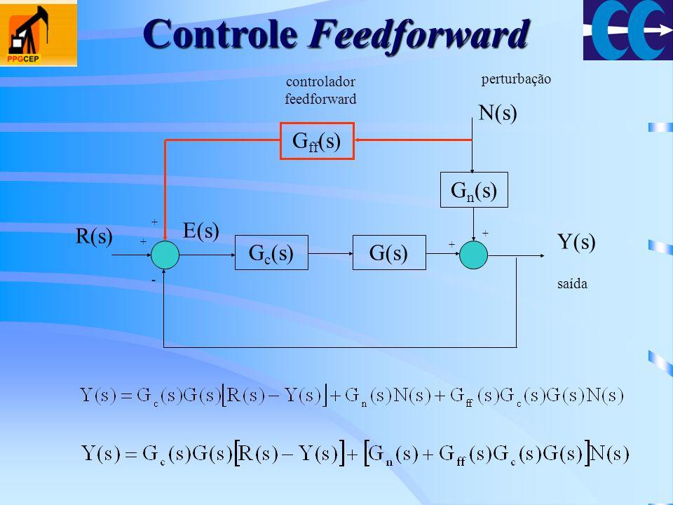 Controle Feedforward Gc(s) G(s) Gn(s) Y(s) R(s) E(s) N(s) Gff(s)