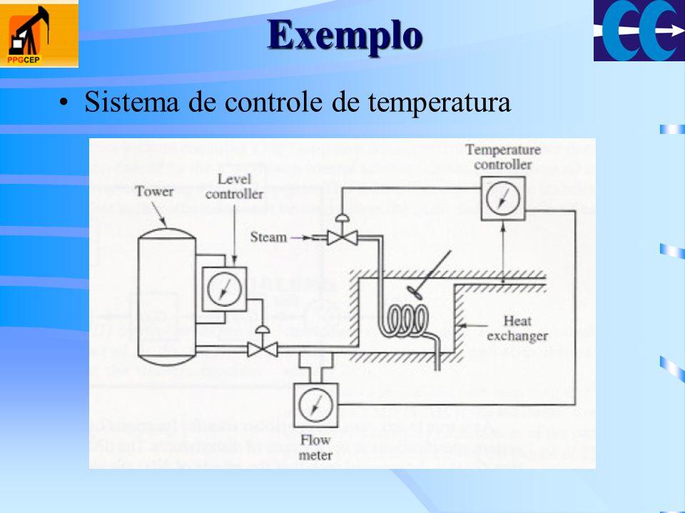 Exemplo Sistema de controle de temperatura
