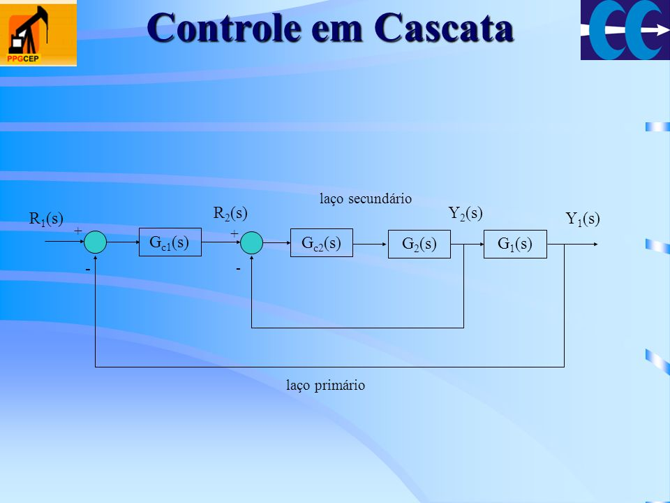 Controle em Cascata Gc1(s) - Gc2(s) G2(s) G1(s) R1(s) R2(s) Y2(s)