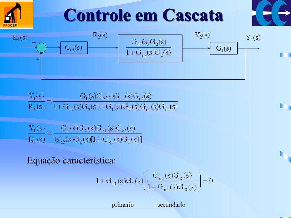 Controle em Cascata Equação característica: Gc1(s) - G1(s) R1(s) R2(s)