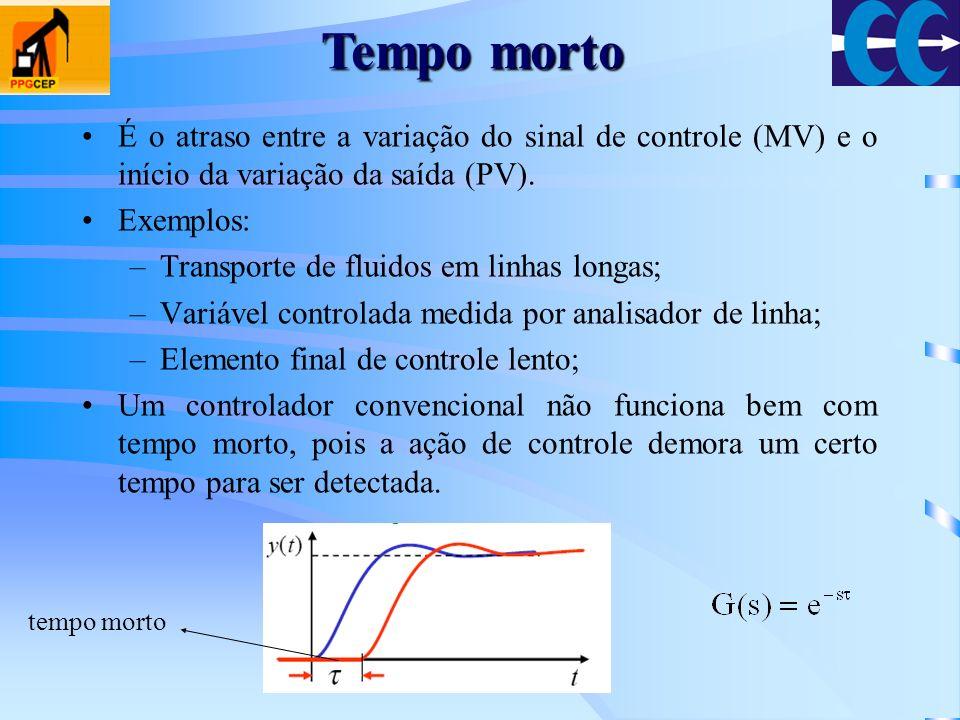 Tempo morto É o atraso entre a variação do sinal de controle (MV) e o início da variação da saída (PV).