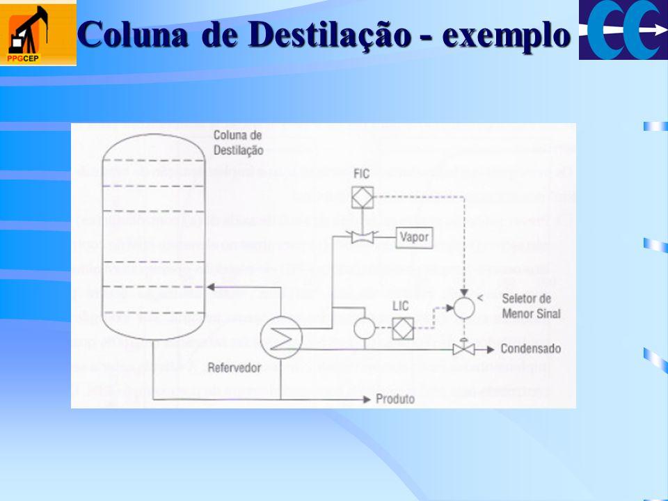 Coluna de Destilação - exemplo