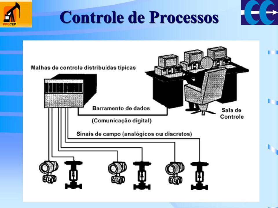 Controle de Processos
