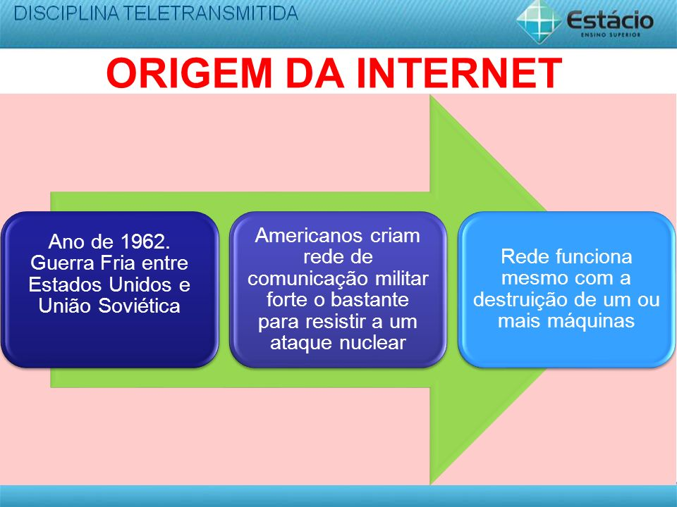 ORIGEM DA INTERNET Ano de 1962. Guerra Fria entre Estados Unidos e União Soviética.