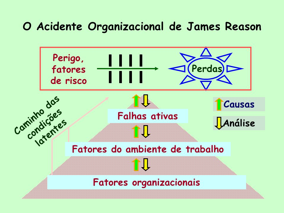 O Acidente Organizacional de James Reason