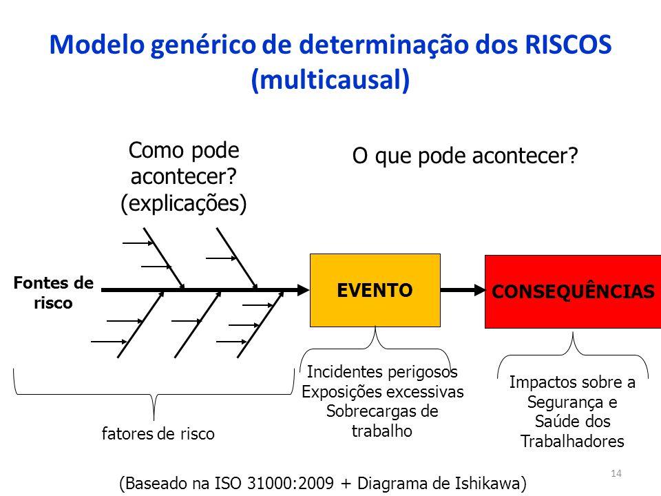 Modelo genérico de determinação dos RISCOS (multicausal)