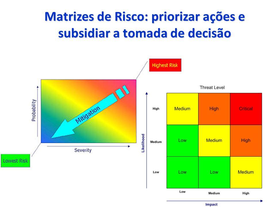 Matrizes de Risco: priorizar ações e subsidiar a tomada de decisão