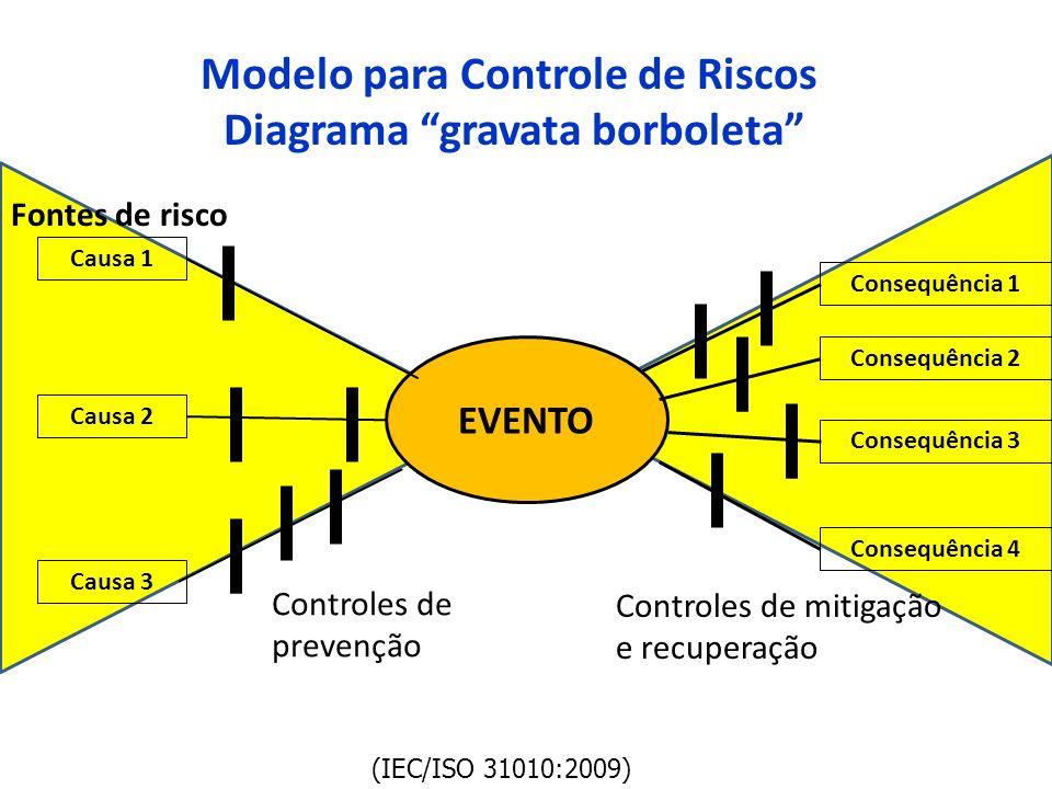 Modelo para Controle de Riscos Diagrama gravata borboleta