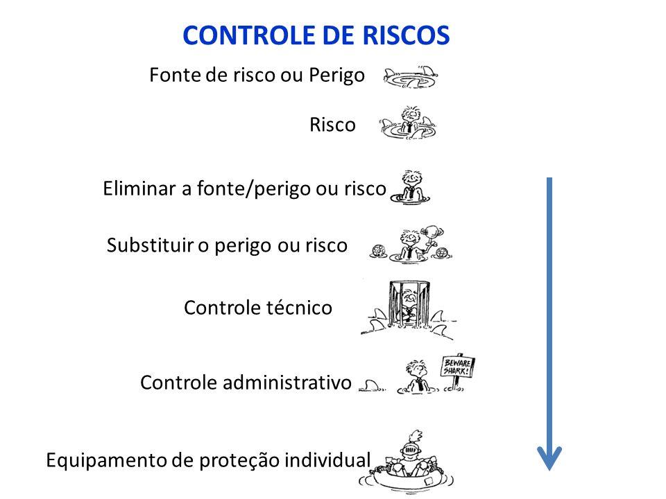 CONTROLE DE RISCOS Fonte de risco ou Perigo Risco