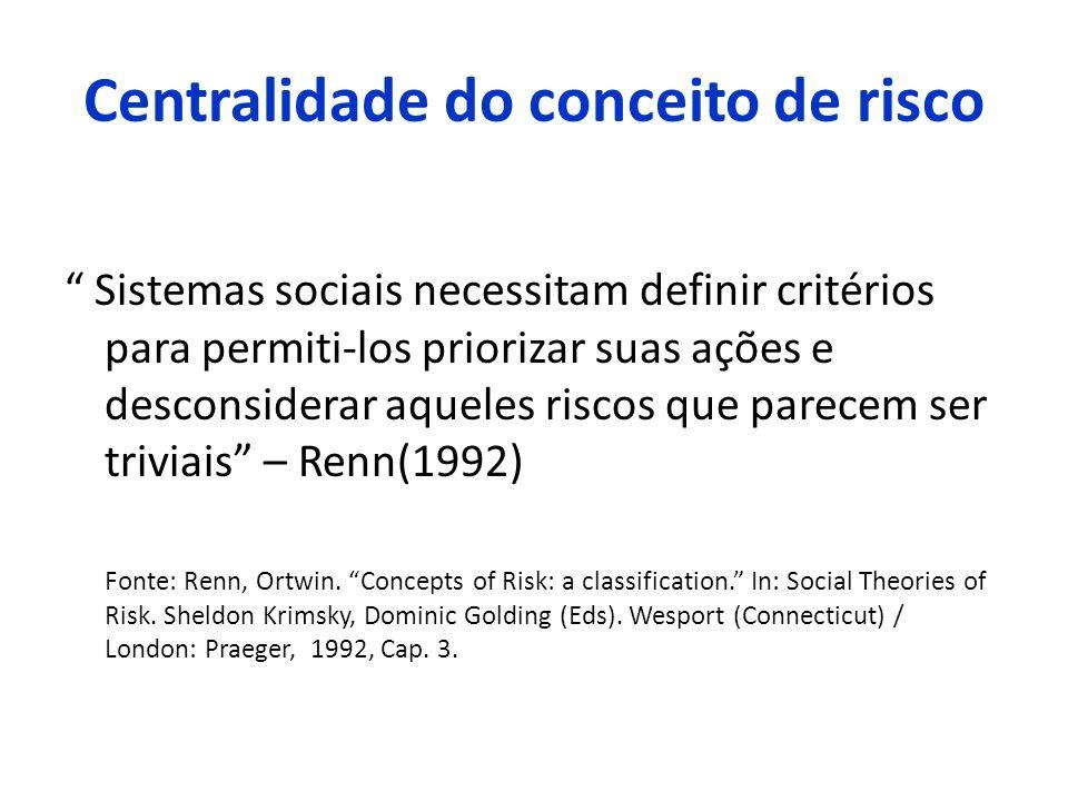 Centralidade do conceito de risco