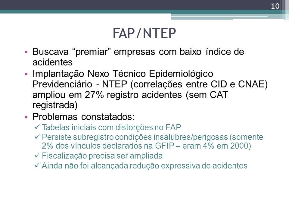 FAP/NTEP Buscava premiar empresas com baixo índice de acidentes