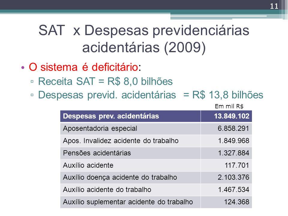 SAT x Despesas previdenciárias acidentárias (2009)