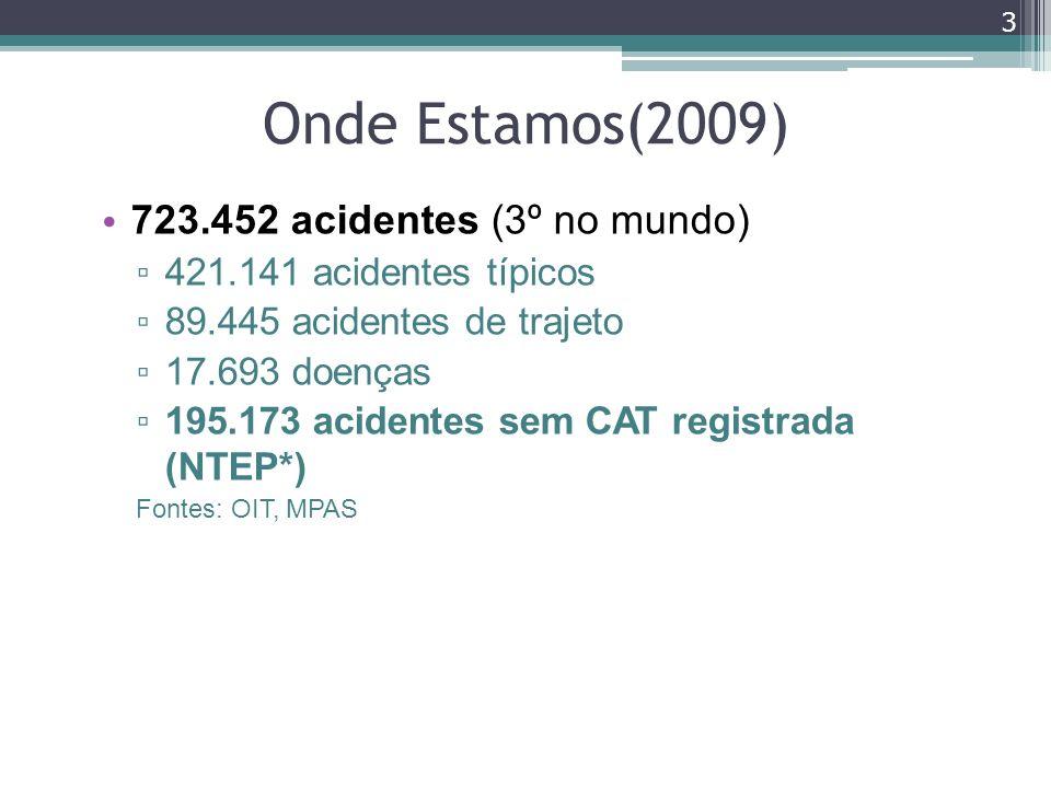 Onde Estamos(2009) 723.452 acidentes (3º no mundo)