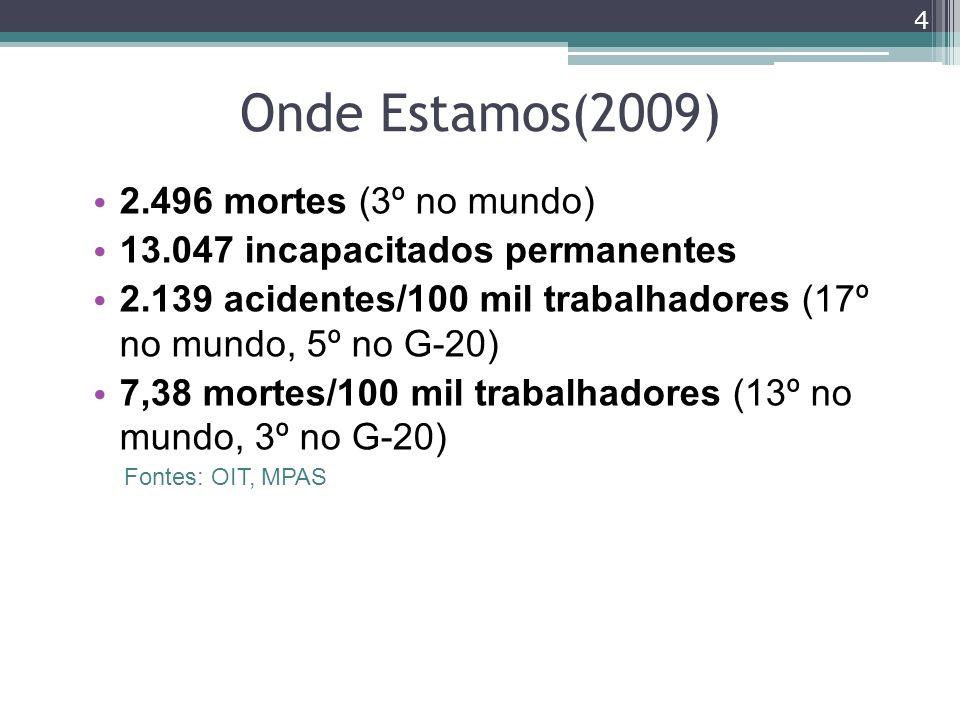 Onde Estamos(2009) 2.496 mortes (3º no mundo)