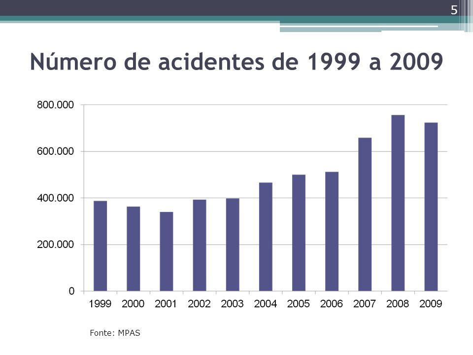 Número de acidentes de 1999 a 2009