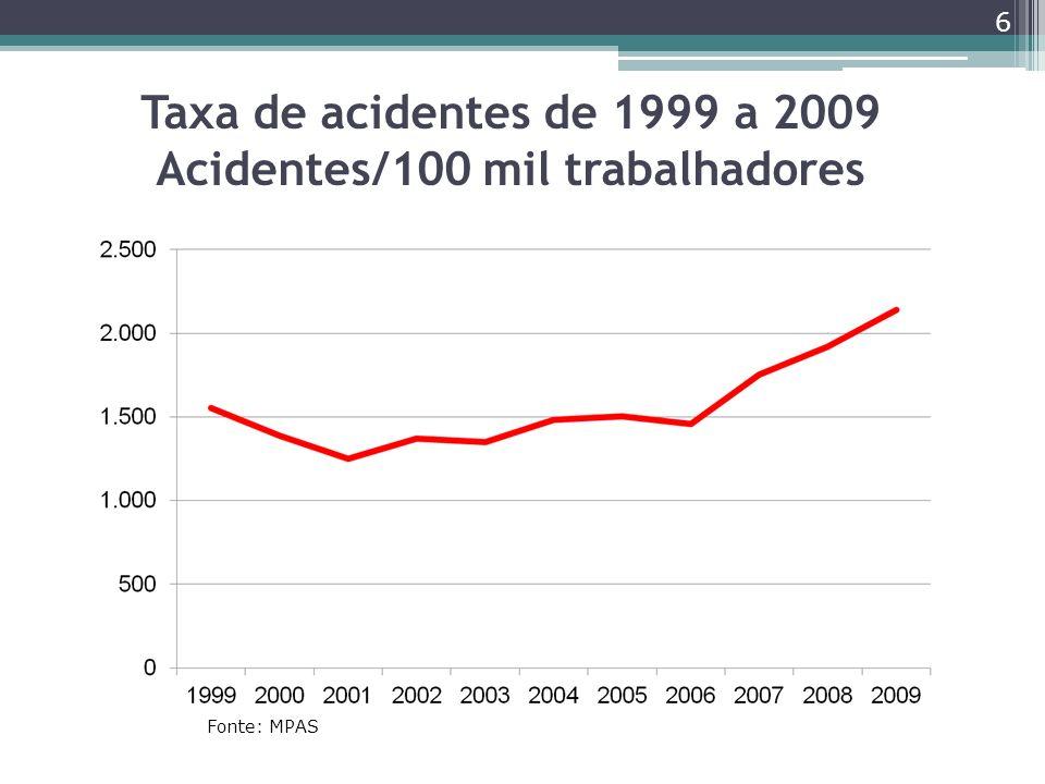 Taxa de acidentes de 1999 a 2009 Acidentes/100 mil trabalhadores