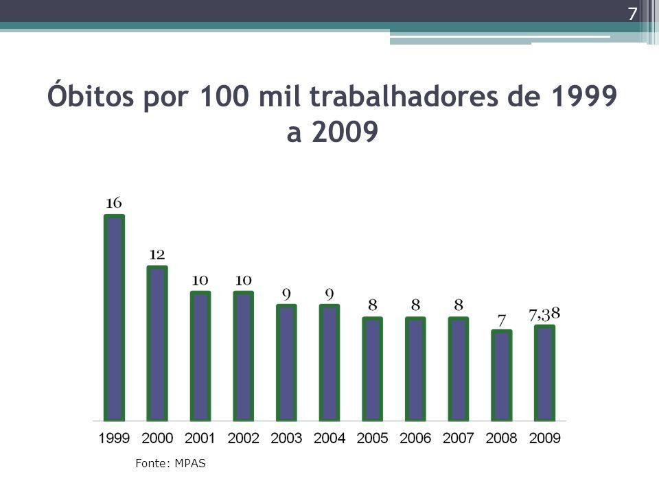 Óbitos por 100 mil trabalhadores de 1999 a 2009
