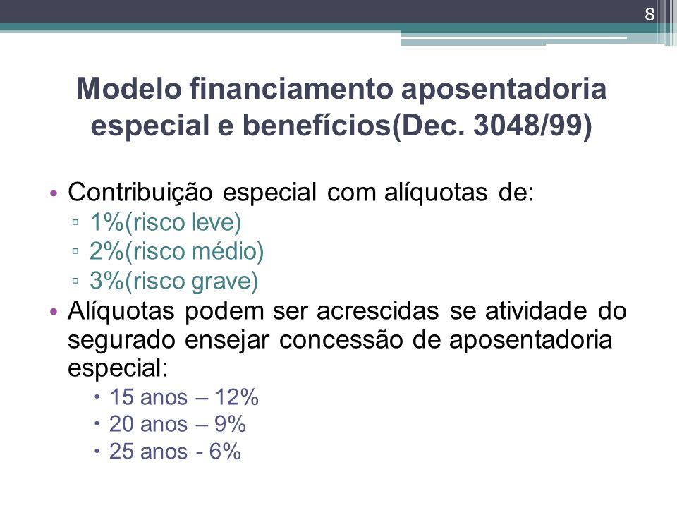 Modelo financiamento aposentadoria especial e benefícios(Dec. 3048/99)