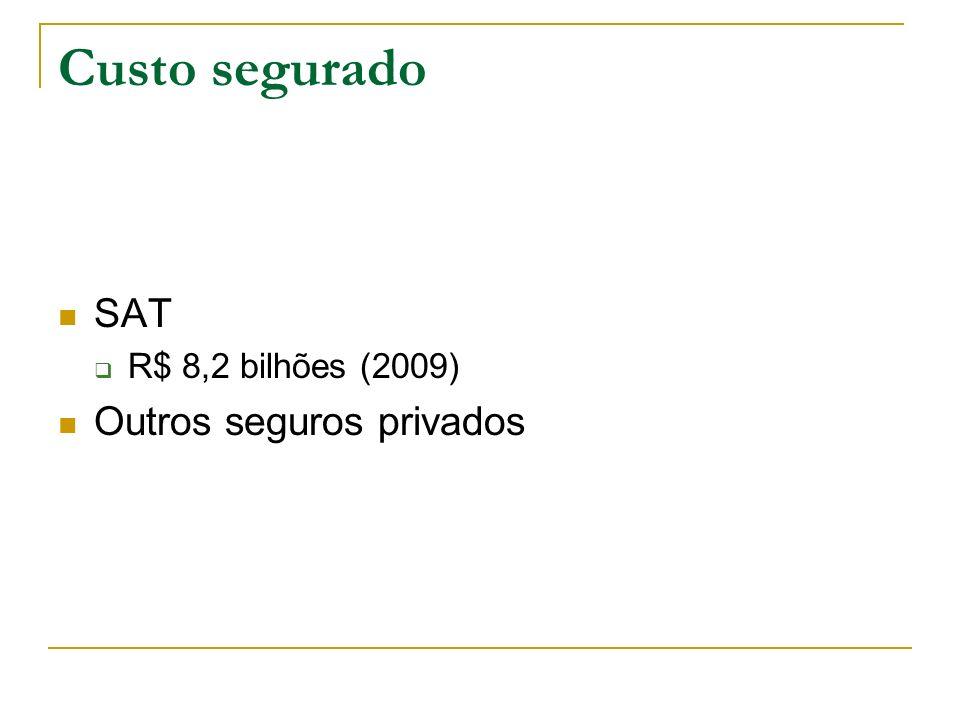 Custo segurado SAT R$ 8,2 bilhões (2009) Outros seguros privados